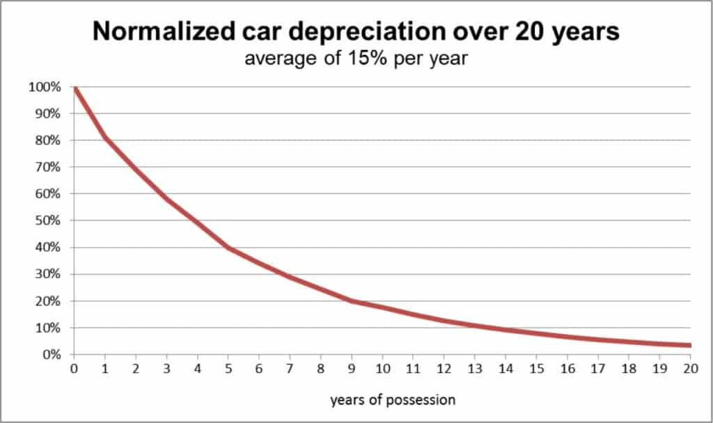 Should I buy or lease a car - Depreciation